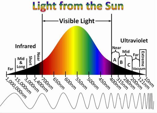 UV, IR and visible light heat causing spectrum