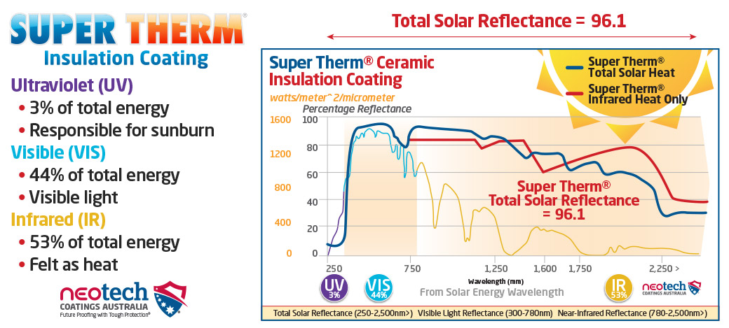 Super Therm blocks 95% of heat